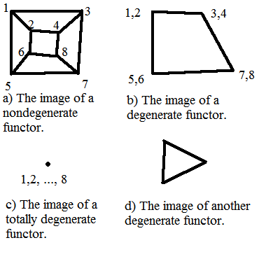 Pictures of a) cube, b) square, c) point, d) triangle.  Each is an image of a functor from the cube to the plane.
