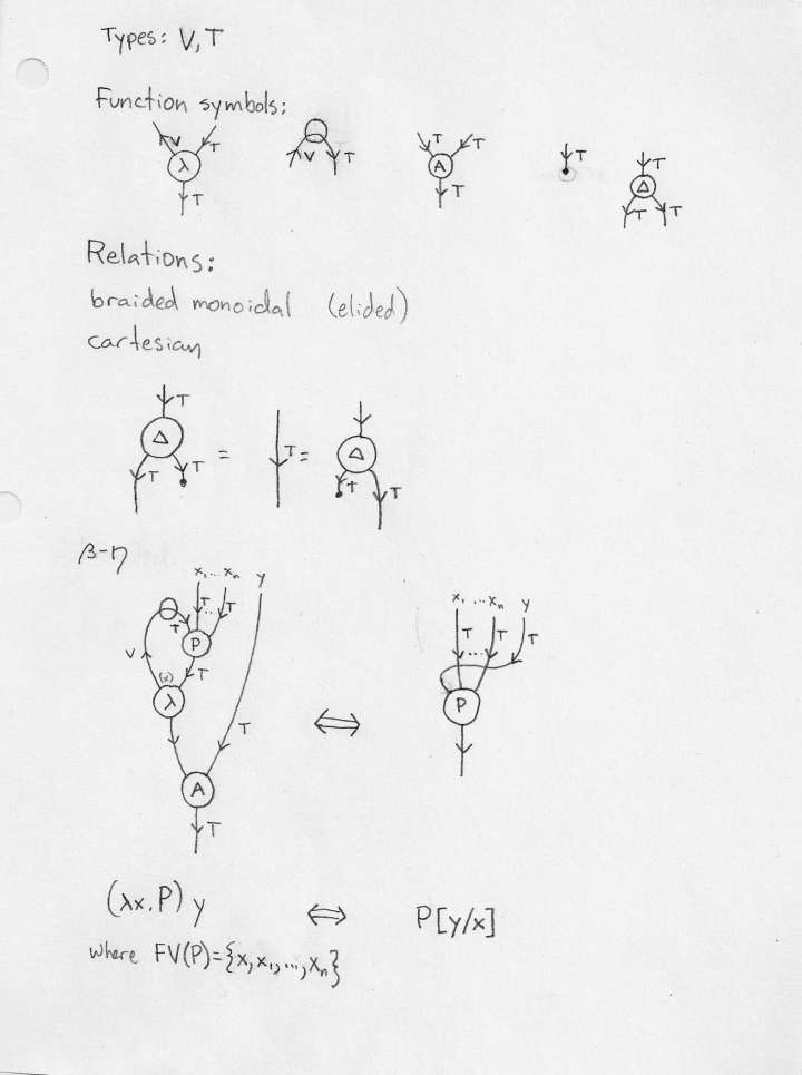 String diagrams for untyped lambda calculus